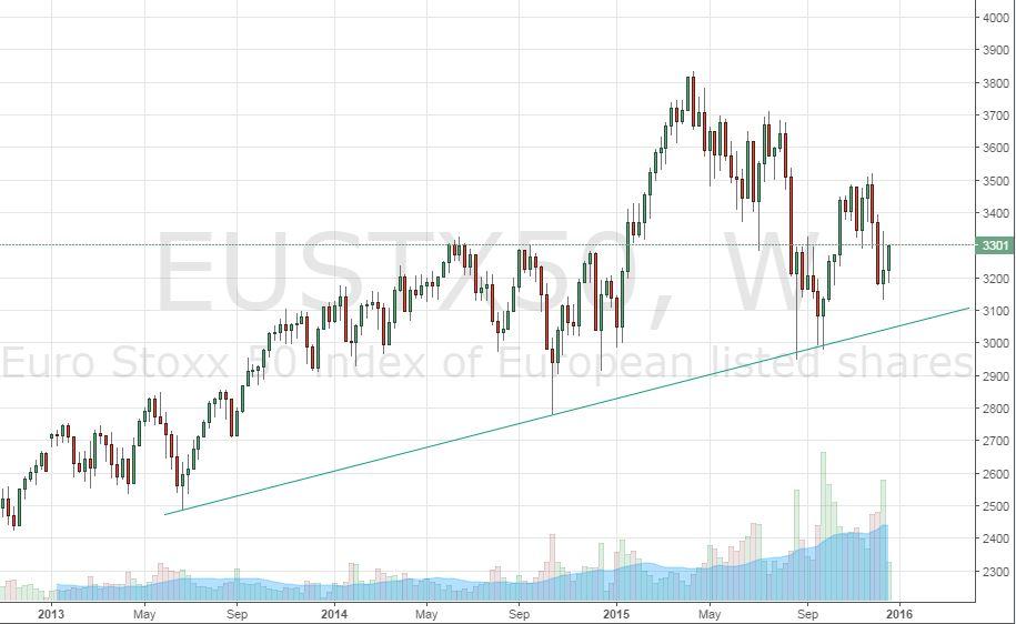 Регулятор обеспечит Euro Stoxx 50 почвой для роста