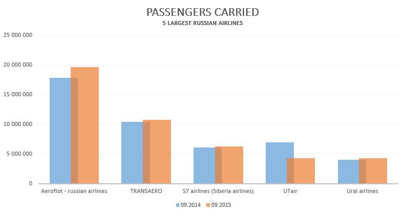 Авиакомпании перекраивают рынок