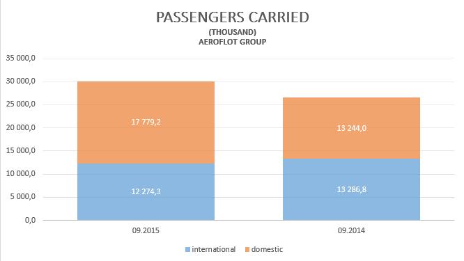 Аэрофлот: полет нормальный