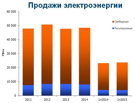 Энел Россия оказалась в убытках по итогам полугодия