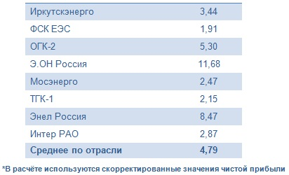 Иркутскэнерго спасли цены на электроэнергию