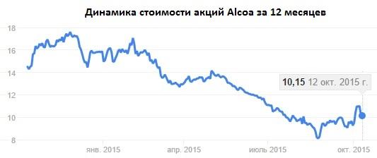 Alcoa готовит фундамент на будущее