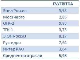 Энел Россия пострадала от обесценения активов