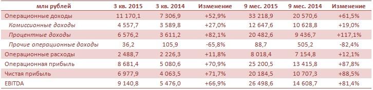 Московская биржа вновь на высоте