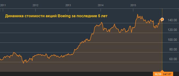 Биржа учла все заслуги Boeing