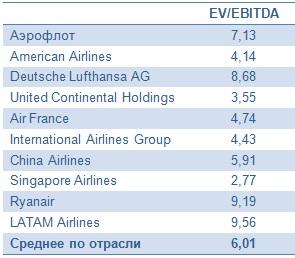 Аэрофлот не долетит до прибыли по итогам года