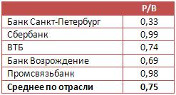 Банк Санкт-Петербург не растерял запасы прочности