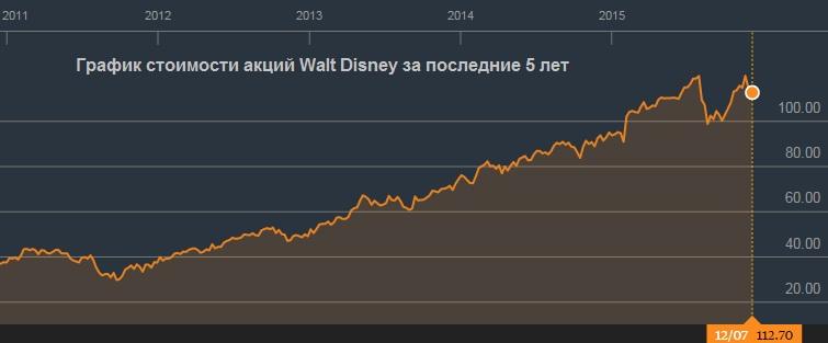 Walt Disney: тут и сказке конец?