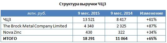 Акции ЧЦЗ к взлету готовы