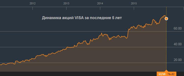 VISA с пользой провела год