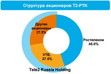 У Tele2 в столице миллион поклонников
