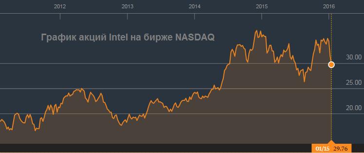 Intel довольствуется малым