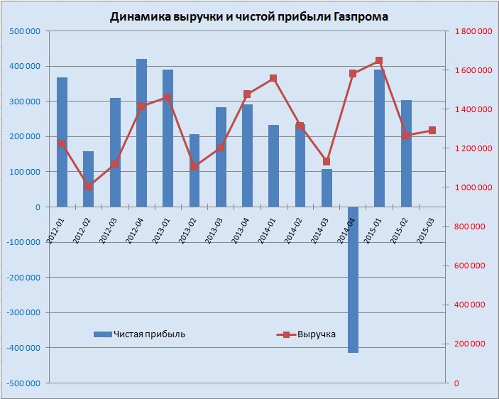 Впереди у Газпрома нелегкие времена