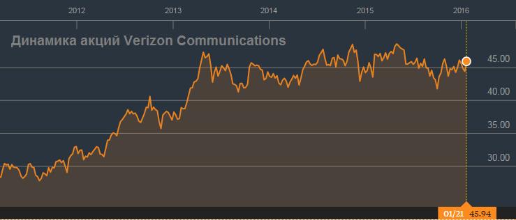 Verizon Communications закончила год на мажорной ноте