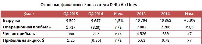 Delta Air Lines окрылила дешевая нефть