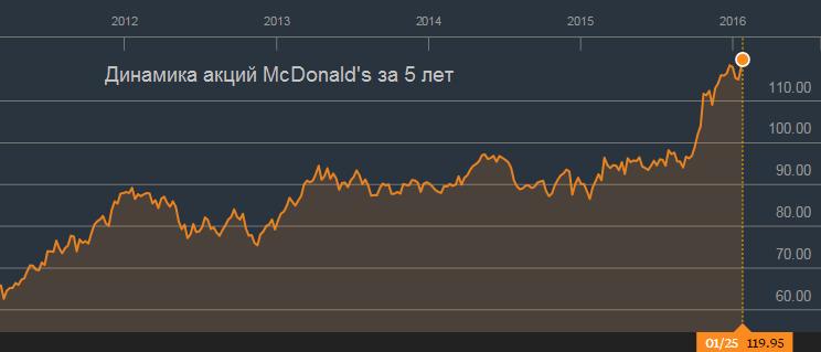McDonald's не забыл рецепт успеха