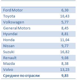 Отчетность Ford Motor: такое бывает раз в сто лет