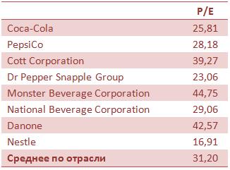 Coca-Cola утоляет жажду прибыли