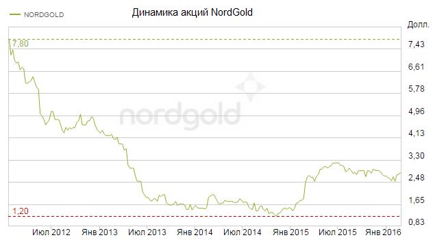 NordGold: отчетность — чистое золото