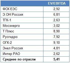ФСК ЕЭС повернулась к акционерам плюсом