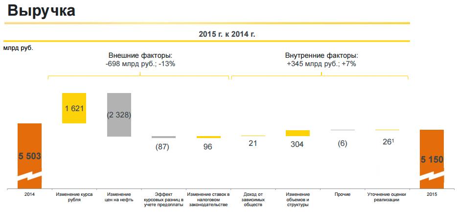 Санкции Роснефти не помеха