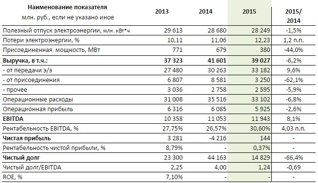 Акции Ленэнерго копят энергию роста