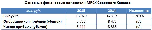 МРСК Северного Кавказа: прибыль обманчива