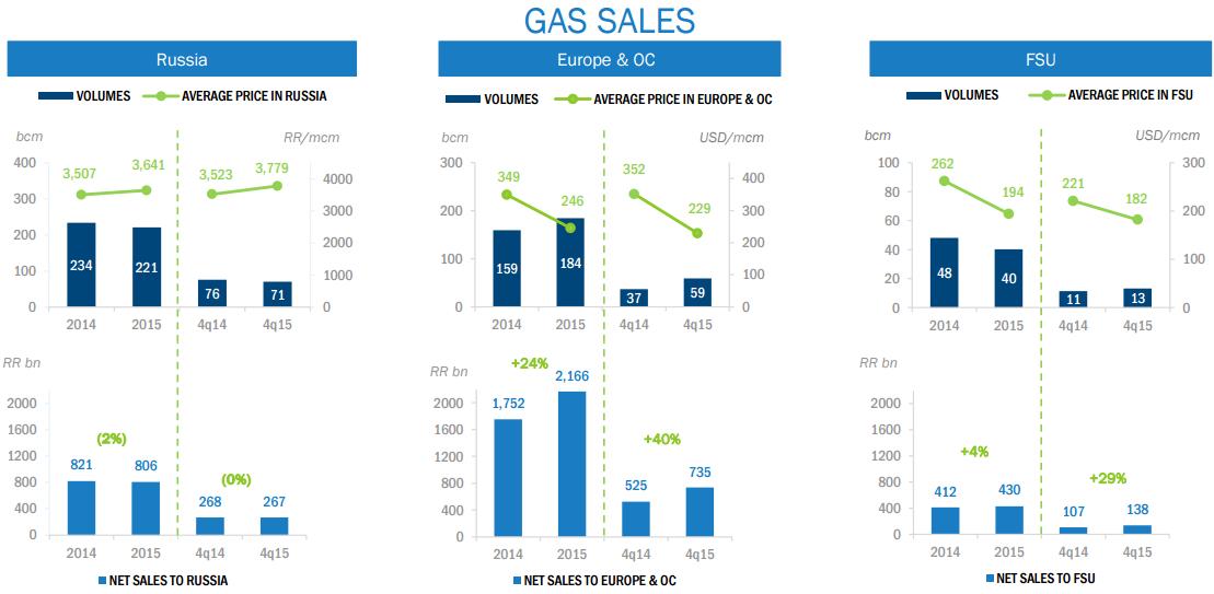 Газпром: размер дивиденда не имеет значения