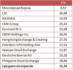 Стоит ли бояться падения прибыли Московской биржи?