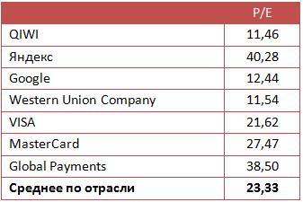 Акции QIWI на низком старте