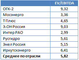 ОГК-2 — выбор дальновидных инвесторов