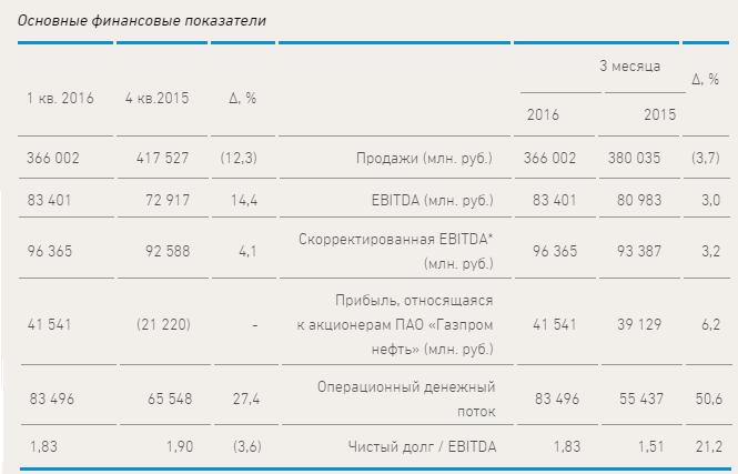 Четыре причины вложиться в Газпром нефть