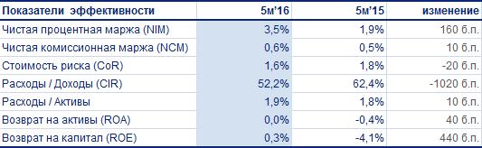 ВТБ по итогам первых пяти месяцев остался прибыльным