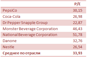 Инвестируй в PepsiCo — бери от жизни все!