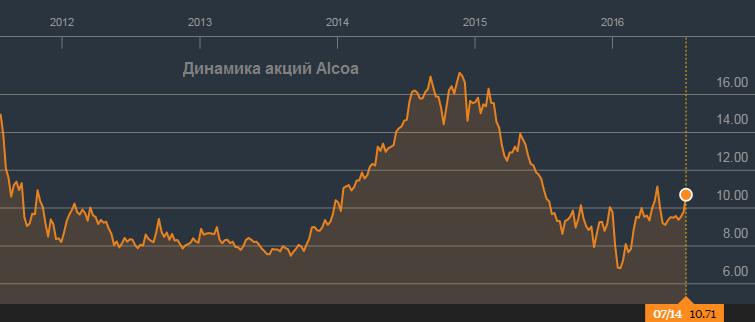 Alcoa не удалось переломить тенденцию