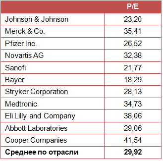 Консерваторы голосуют за Johnson&Johnson