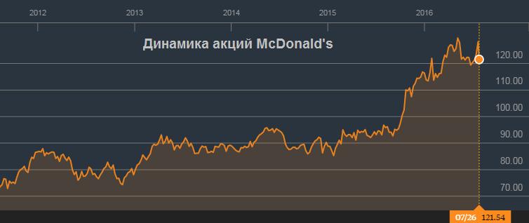 McDonald's может позволить себе скромные результаты