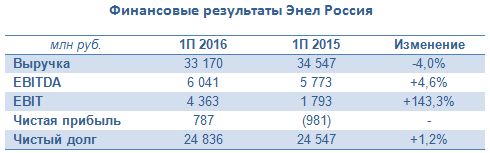 Энел Россия генерирует оптимизм