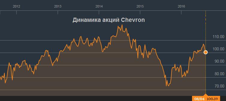 Chevron вернулась на 15 лет назад