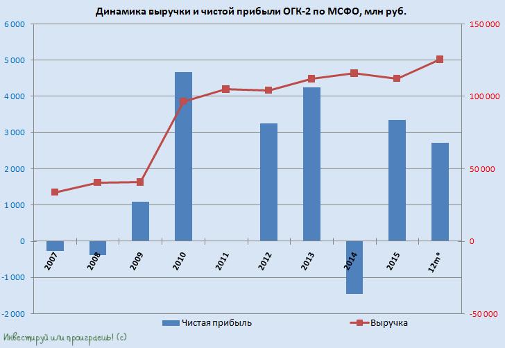 Прибыль ОГК-2 просела под тяжестью долга