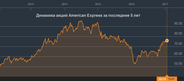 American Express готов раскрыть потенциал