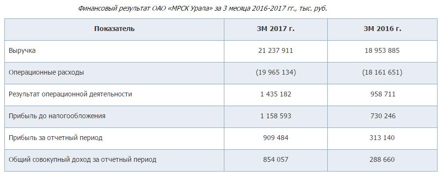 Чистая прибыль МРСК Урала нацелилась на многолетние максимумы