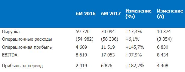 ОГК-2 отметилась скачком чистой прибыли и EBITDA