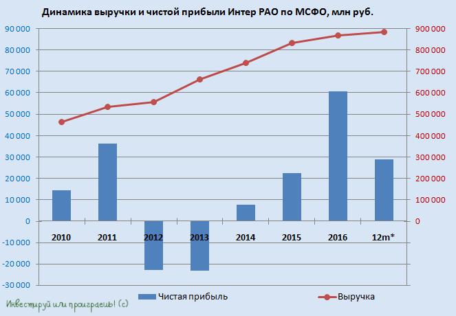 Топ-7 российской электрогенерации: сравниваем и выбираем