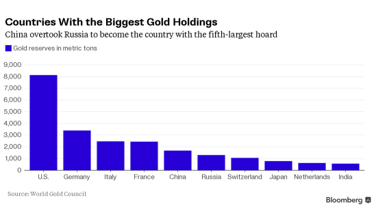 Золото: полетали и хватит