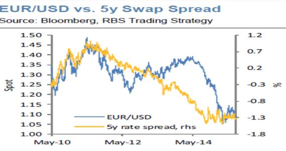 Carry трейдеры евро в покое не оставят
