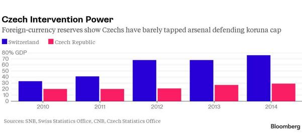 Чешской кроне пока рано сбрасывать путы