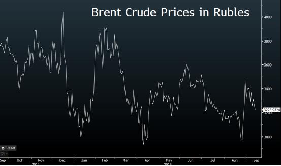 Рубль загнали в угол