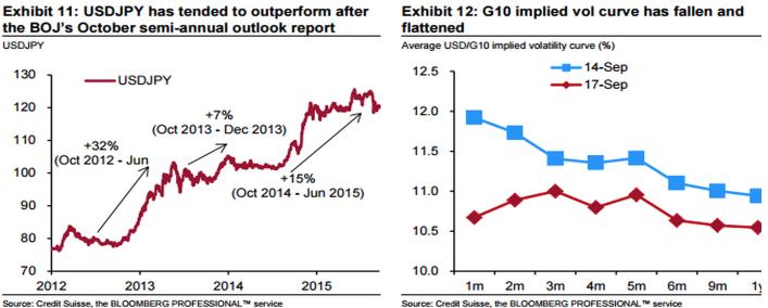 Рискованные активы переходят в контратаку
