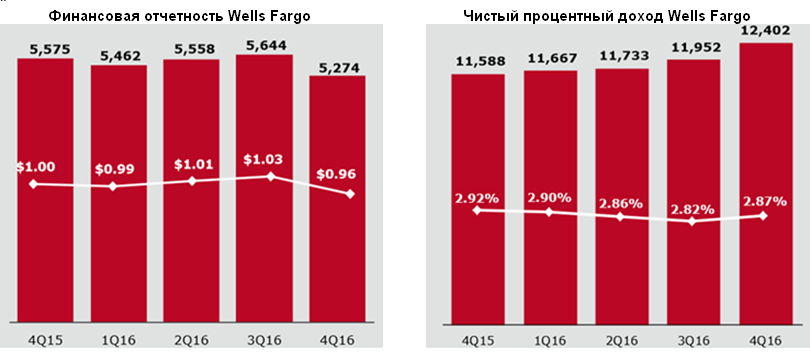 Wells Fargo проигрывает конкурентам